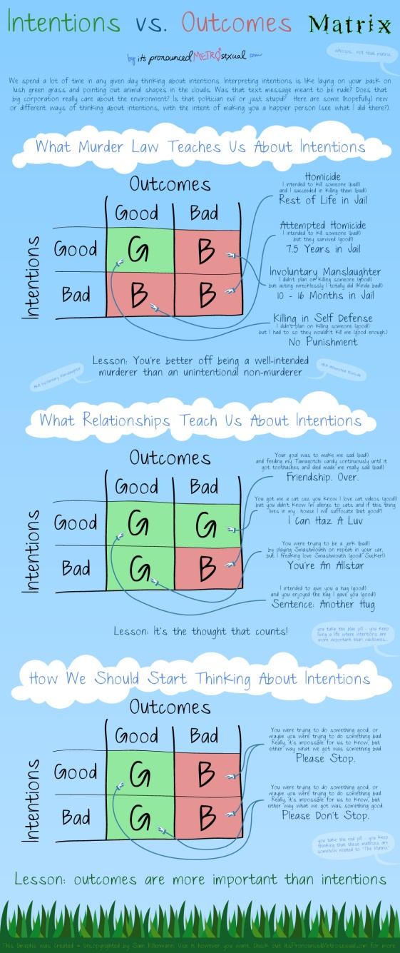 intentions-vs-outcomes-matrix-edugraphic-1100